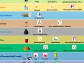 Rifutologo: Guida alla raccolta differenziata