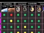 Alla Ricerca Della Vita Sistema Solare [Progetto Astronomia Incontro]